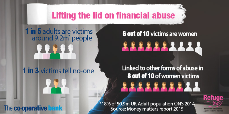 Financial abuse infographic